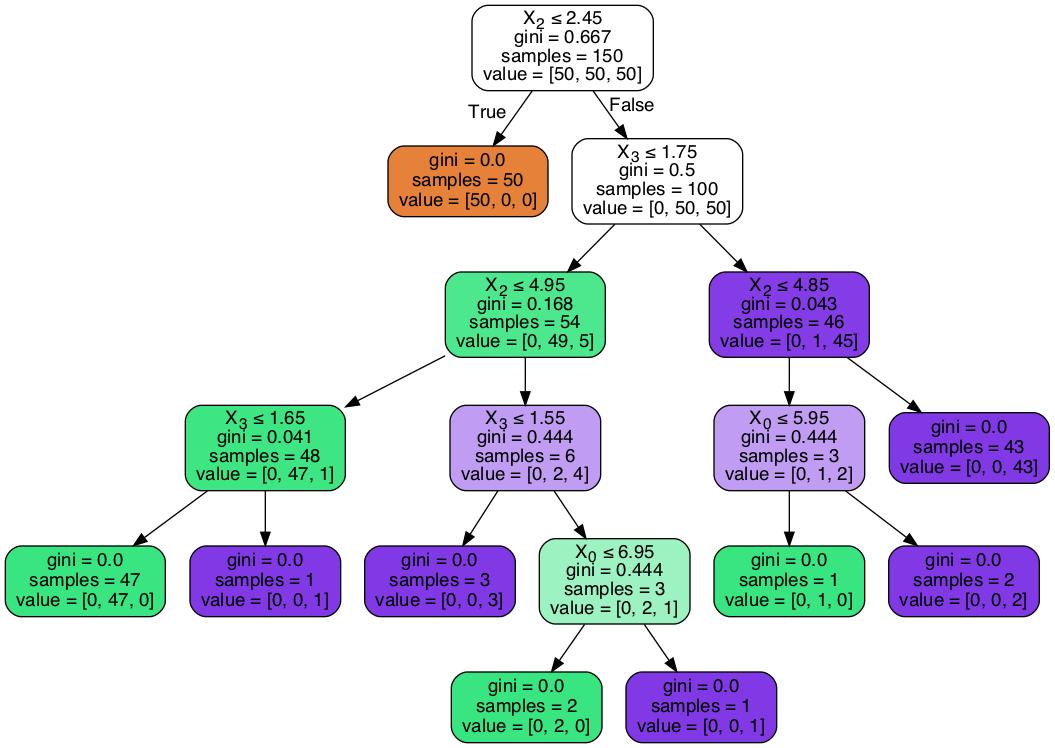 9  Supervised Learning — Data Science 0 1 documentation
