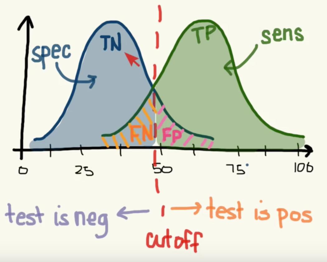 13  Evaluation — Data Science 0 1 documentation